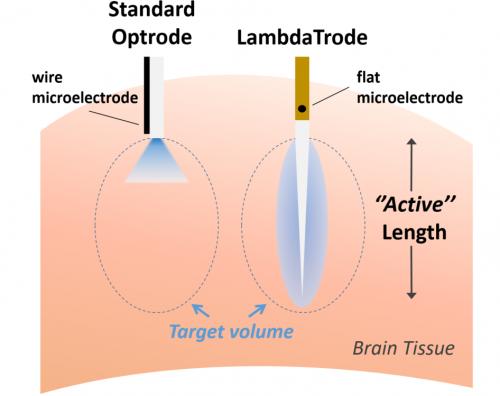 LambdaTrode Concept